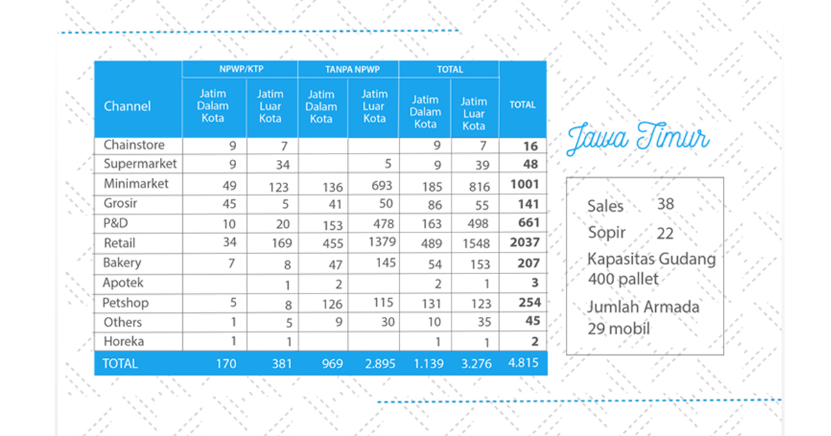 Perusahaan Distributor Fast Moving Consumer Goods Indonesia